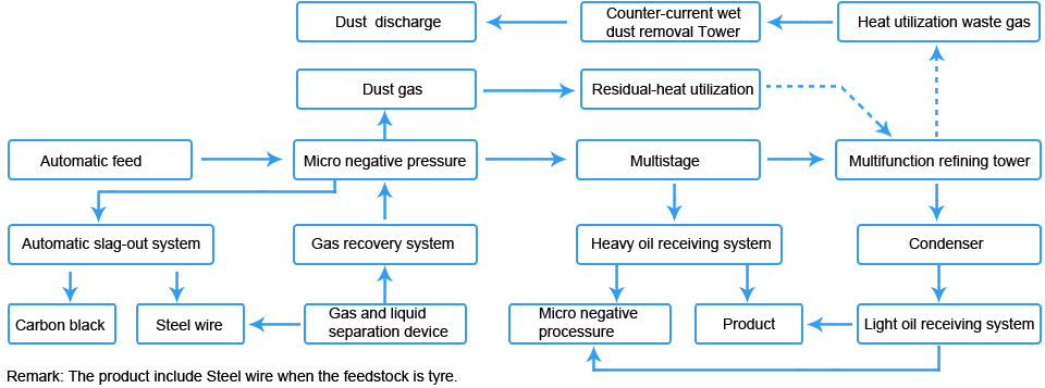 Tyre Pyrolysis Plant_Production Process