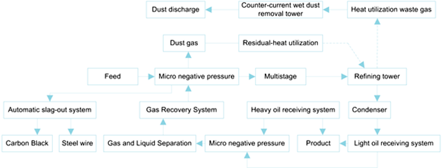 Tyre pyrolysis plant production process