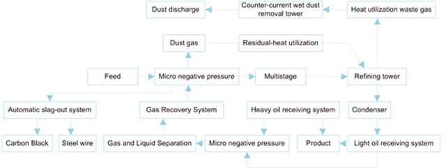 Waste tyre pyrolysis plant production process