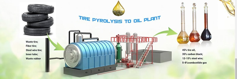 How Does the Pyrolysis Plant Deal With Waste Tires